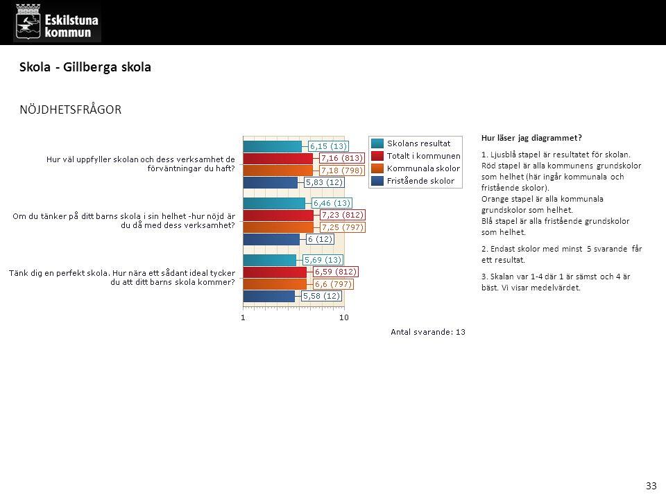 NÖJDHETSFRÅGOR Hur läser jag diagrammet.1. Ljusblå stapel är resultatet för skolan.