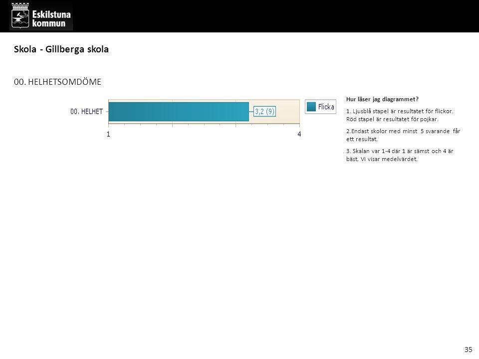 00. HELHETSOMDÖME Hur läser jag diagrammet. 1. Ljusblå stapel är resultatet för flickor.