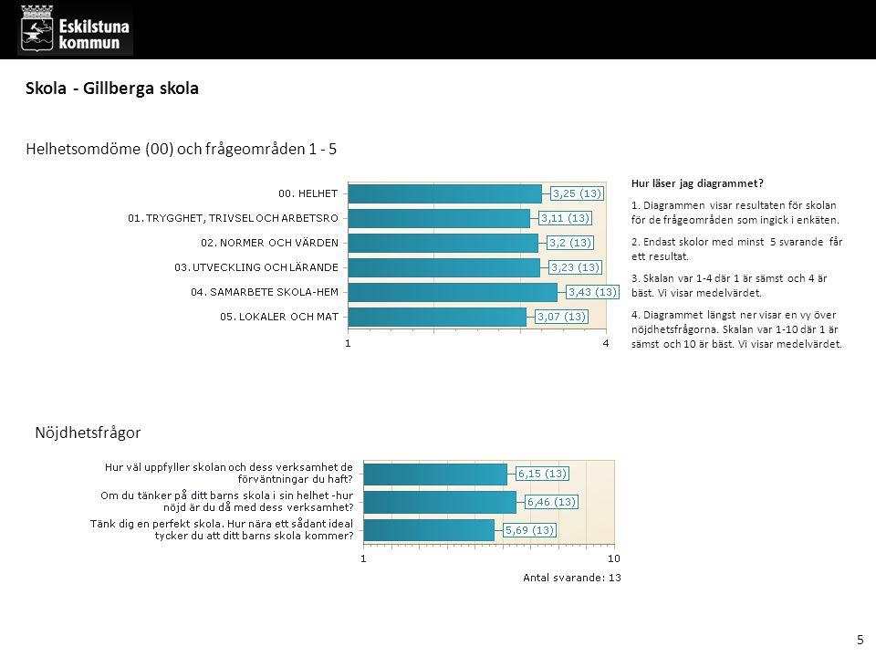 Del 3 Frågor inom frågeområdena - per årskurs 16 Skola - Gillberga skola