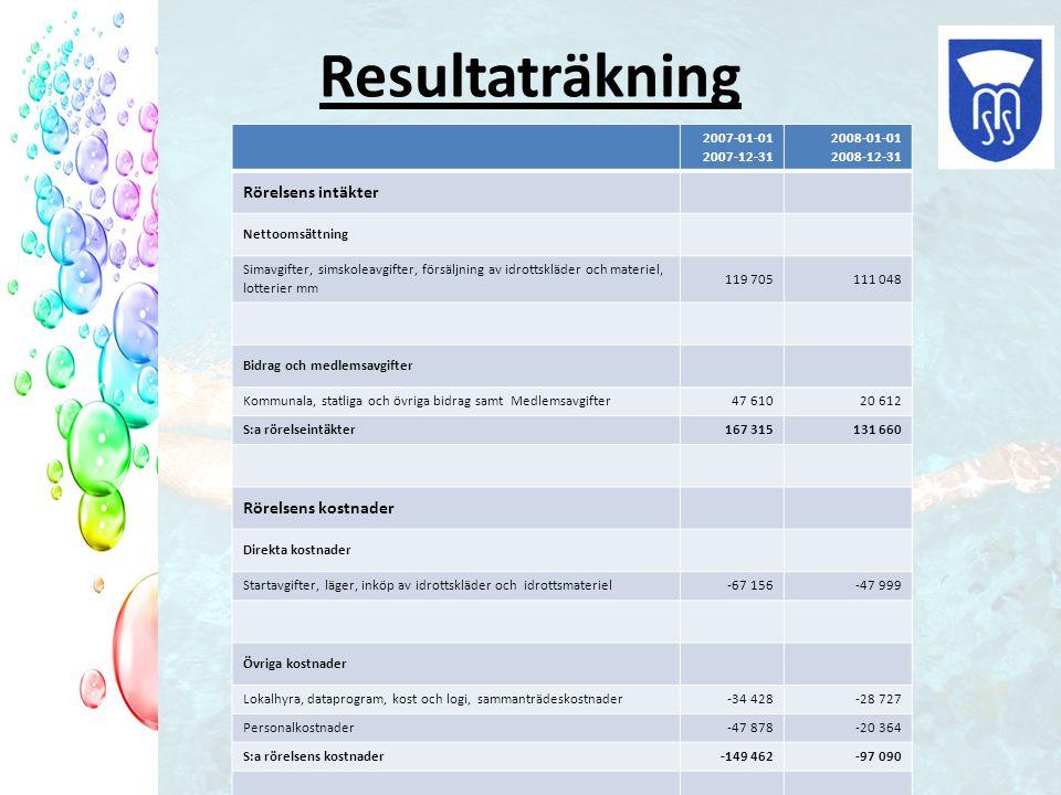 Resultaträkning 2007-01-01 2007-12-31 2008-01-01 2008-12-31 Rörelsens intäkter Nettoomsättning Simavgifter, simskoleavgifter, försäljning av idrottskläder och materiel, lotterier mm 119 705111 048 Bidrag och medlemsavgifter Kommunala, statliga och övriga bidrag samt Medlemsavgifter47 61020 612 S:a rörelseintäkter167 315131 660 Rörelsens kostnader Direkta kostnader Startavgifter, läger, inköp av idrottskläder och idrottsmateriel-67 156-47 999 Övriga kostnader Lokalhyra, dataprogram, kost och logi, sammanträdeskostnader -34 428-28 727 Personalkostnader -47 878 -20 364 S:a rörelsens kostnader-149 462 -97 090 Finansiella intäkter och kostnader6151 263 Årets resultat 18 468 35 833