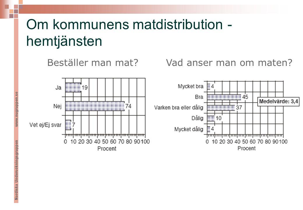 Nordiska Undersökningsgruppen www.nugruppen.se Om kommunens matdistribution - hemtjänsten Beställer man mat Vad anser man om maten