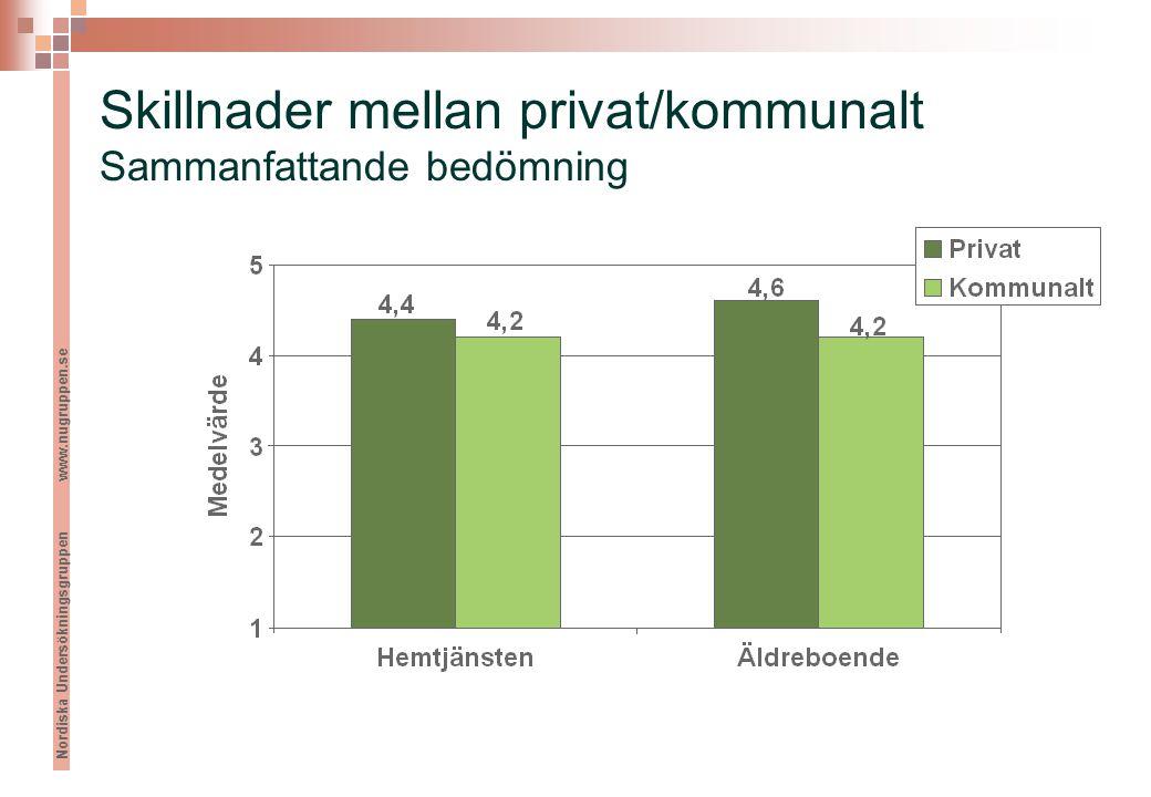 Nordiska Undersökningsgruppen www.nugruppen.se Skillnader mellan privat/kommunalt Sammanfattande bedömning