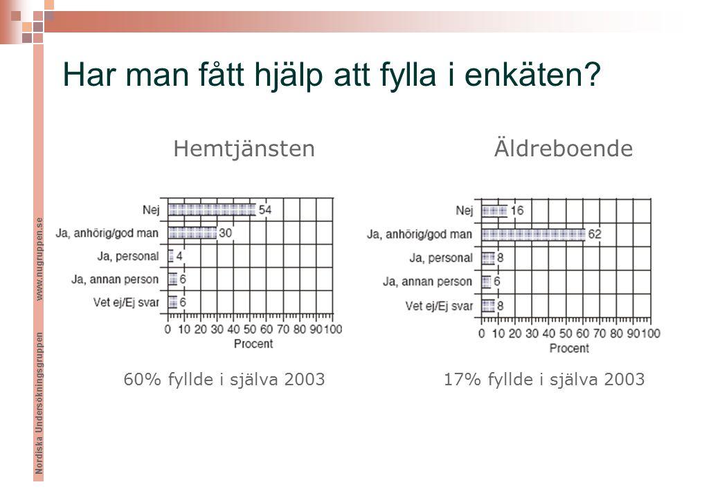 Nordiska Undersökningsgruppen www.nugruppen.se Har man fått hjälp att fylla i enkäten.