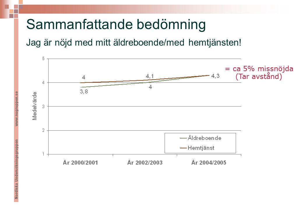 Nordiska Undersökningsgruppen www.nugruppen.se Sammanfattande bedömning Jag är nöjd med mitt äldreboende/med hemtjänsten.