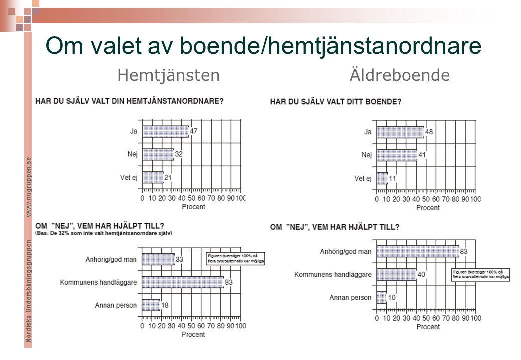 Nordiska Undersökningsgruppen www.nugruppen.se Om valet av boende/hemtjänstanordnare HemtjänstenÄldreboende