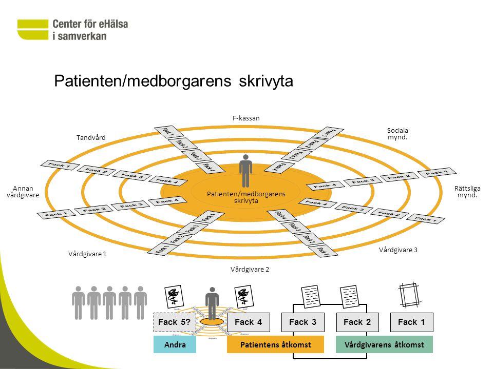 Patienten/medborgarens skrivyta F-kassan Vårdgivare 3 Vårdgivare 2 Vårdgivare 1 Tandvård Rättsliga mynd.