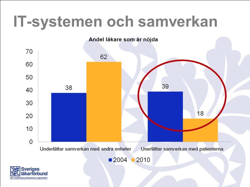 IT-systemen och samverkan Andel läkare som är nöjda