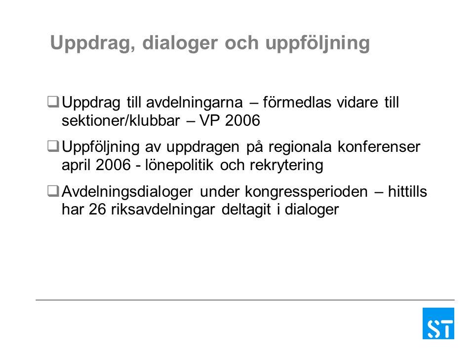 Uppdrag, dialoger och uppföljning  Uppdrag till avdelningarna – förmedlas vidare till sektioner/klubbar – VP 2006  Uppföljning av uppdragen på regionala konferenser april 2006 - lönepolitik och rekrytering  Avdelningsdialoger under kongressperioden – hittills har 26 riksavdelningar deltagit i dialoger