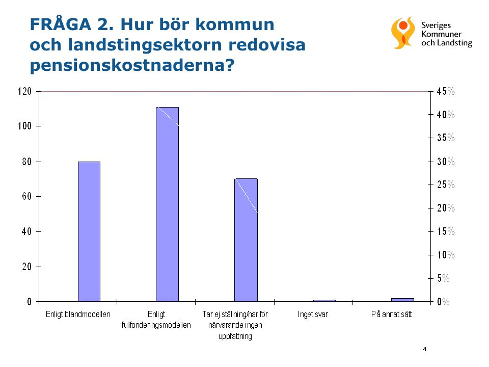 4 FRÅGA 2. Hur bör kommun och landstingsektorn redovisa pensionskostnaderna