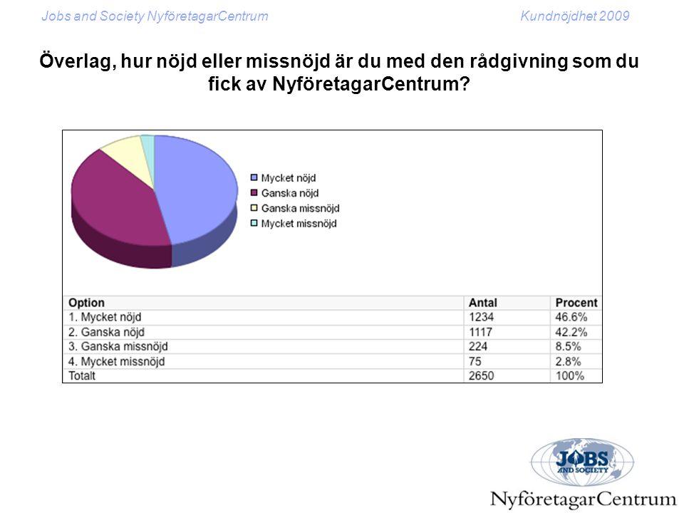 Jobs and Society NyföretagarCentrumKundnöjdhet 2009 Överlag, hur nöjd eller missnöjd är du med den rådgivning som du fick av NyföretagarCentrum?