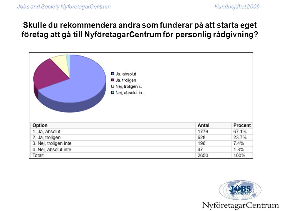 Jobs and Society NyföretagarCentrumKundnöjdhet 2009 Tror du att det blir lättare eller svårare att starta och driva eget företag under 2010 än under 2009?