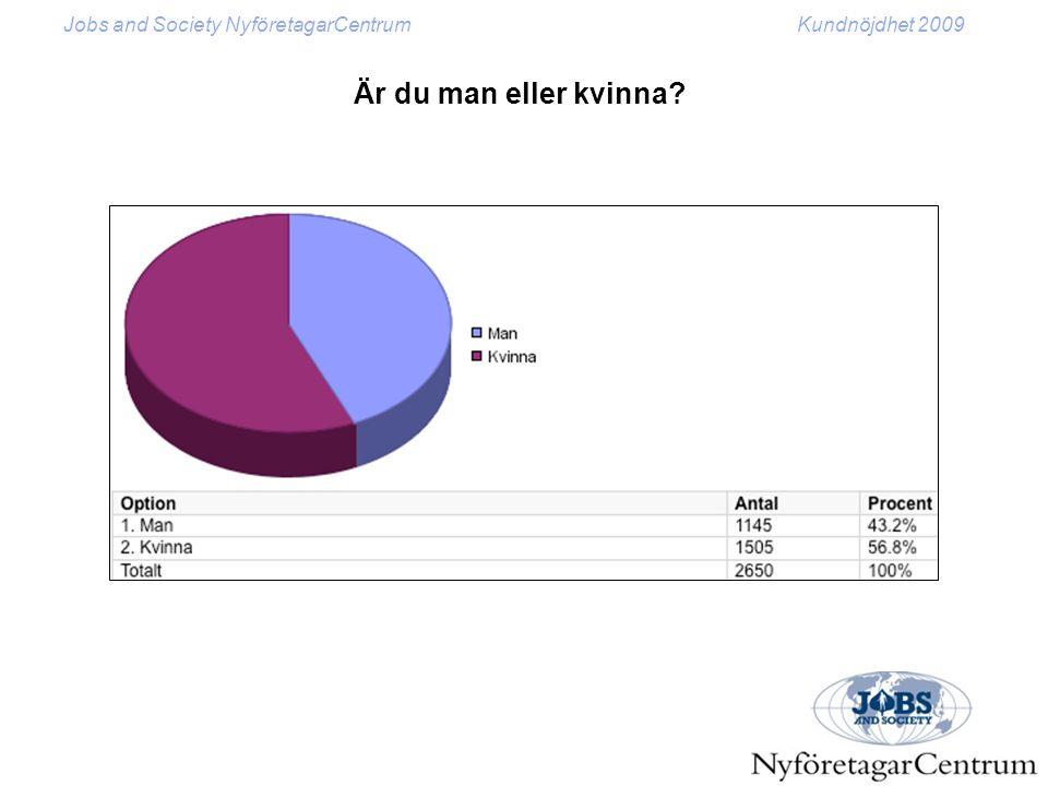Jobs and Society NyföretagarCentrumKundnöjdhet 2009 Är du född utomlands?