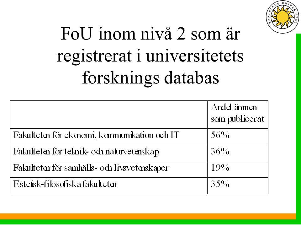 FoU inom nivå 2 som är registrerat i universitetets forsknings databas