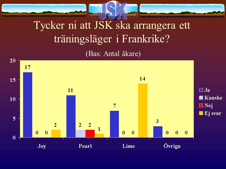 Tycker ni att JSK ska arrangera ett träningsläger i Frankrike (Bas: Antal åkare)