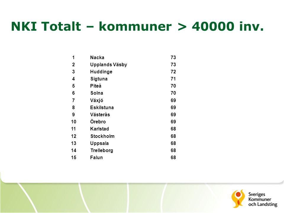 NKI Totalt – kommuner > 40000 inv.
