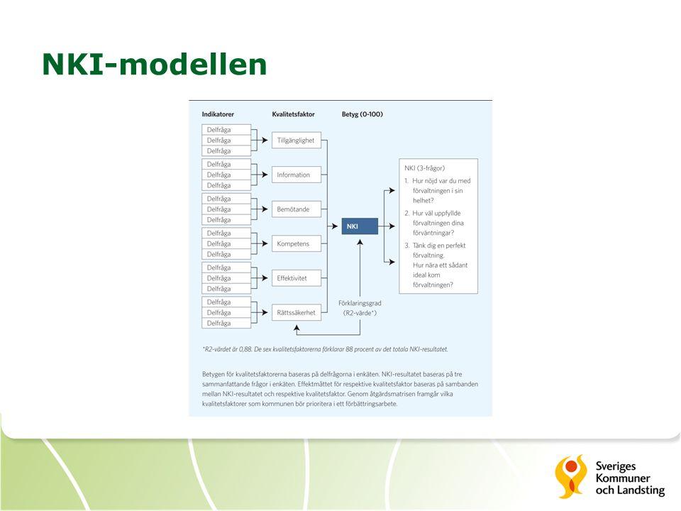 NKI-modellen