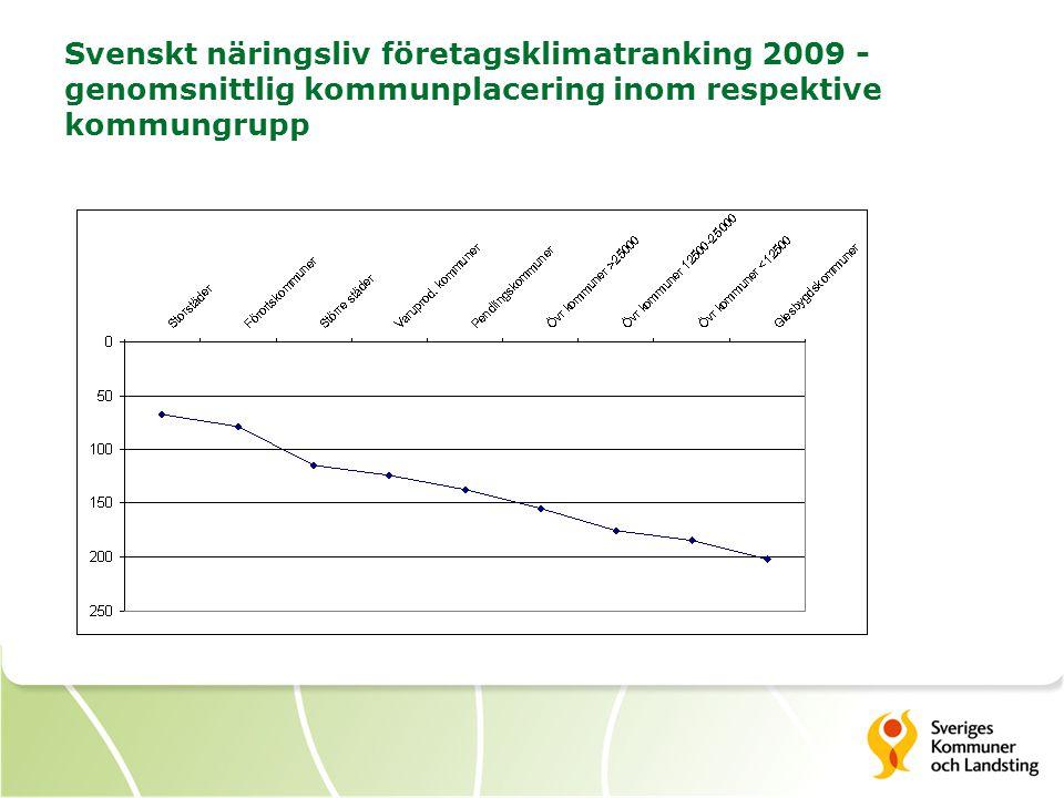 Svenskt näringsliv företagsklimatranking 2009 - genomsnittlig kommunplacering inom respektive kommungrupp