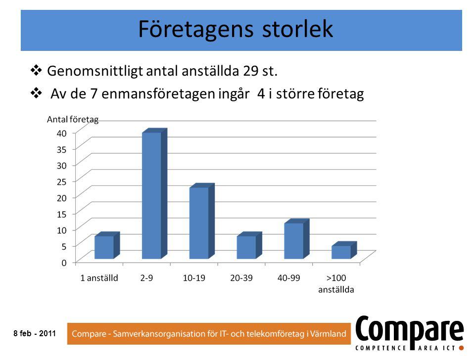  73 % yngre än 50 år Anställdas ålder 8 feb - 2011