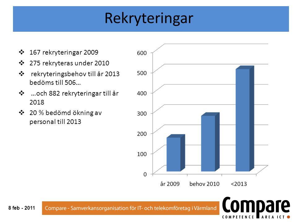  167 rekryteringar 2009  275 rekryteras under 2010  rekryteringsbehov till år 2013 bedöms till 506…  …och 882 rekryteringar till år 2018  20 % bedömd ökning av personal till 2013 Rekryteringar 8 feb - 2011