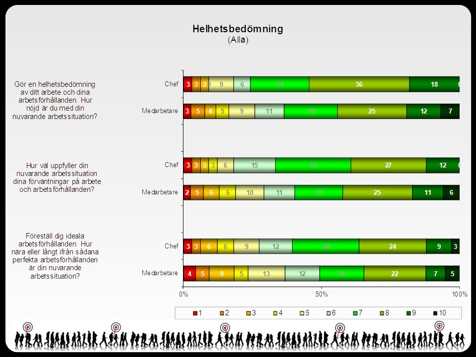 Resultat Index per frågeområde
