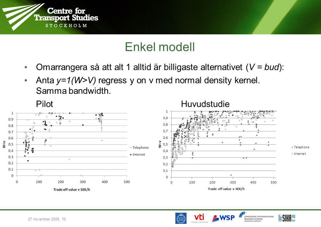 27 november 2009, 10 Enkel modell Omarrangera så att alt 1 alltid är billigaste alternativet (V = bud): Anta y=1(W>V) regress y on v med normal density kernel.