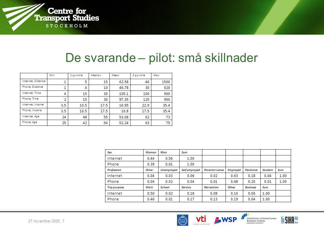 27 november 2009, 7 De svarande – pilot: små skillnader Min.1 quintileMedianMean3 quintileMax. Internet, Distance 151562.58461500 Phone, Distance 1410