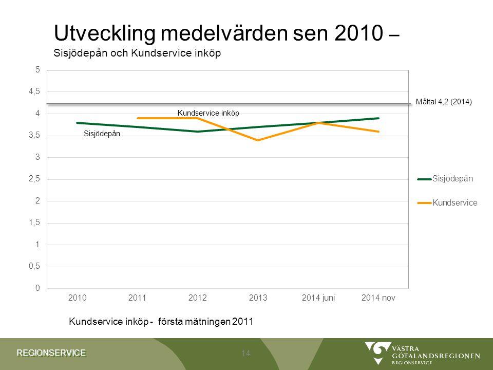 REGIONSERVICEREGIONSERVICE Utveckling medelvärden sen 2010 – Sisjödepån och Kundservice inköp 14 Kundservice inköp - första mätningen 2011