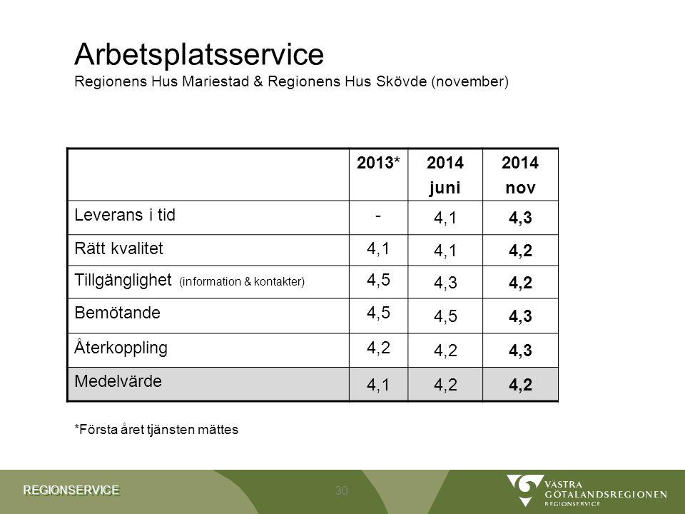 REGIONSERVICEREGIONSERVICE Arbetsplatsservice Regionens Hus Mariestad & Regionens Hus Skövde (november) 2013*2014 juni 2014 nov Leverans i tid- 4,14,3 Rätt kvalitet4,1 4,2 Tillgänglighet (information & kontakter) 4,5 4,34,2 Bemötande4,5 4,3 Återkoppling4,2 4,3 Medelvärde 4,14,2 30 *Första året tjänsten mättes