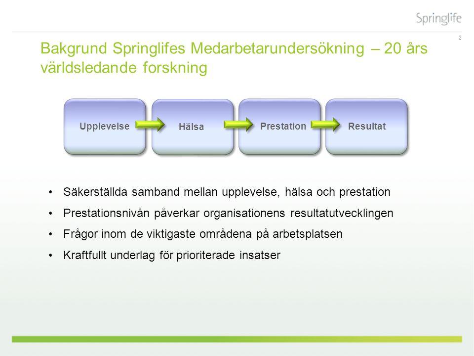 2 Bakgrund Springlifes Medarbetarundersökning – 20 års världsledande forskning Säkerställda samband mellan upplevelse, hälsa och prestation Prestationsnivån påverkar organisationens resultatutvecklingen Frågor inom de viktigaste områdena på arbetsplatsen Kraftfullt underlag för prioriterade insatser Upplevelse ResultatPrestation Hälsa