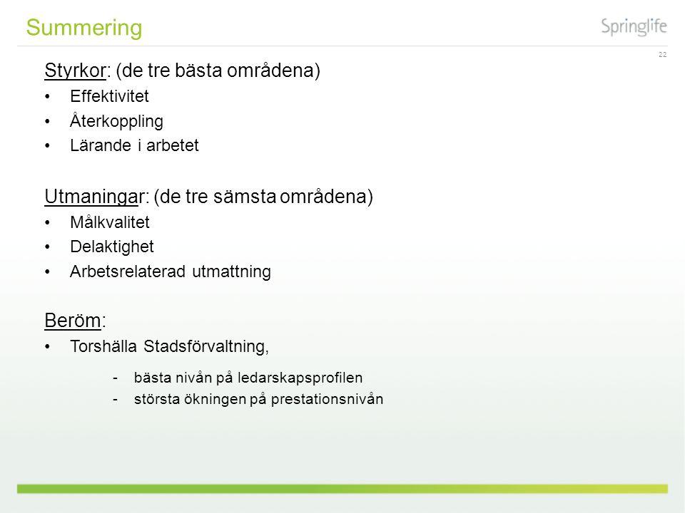 22 Styrkor: (de tre bästa områdena) Effektivitet Återkoppling Lärande i arbetet Utmaningar: (de tre sämsta områdena) Målkvalitet Delaktighet Arbetsrelaterad utmattning Beröm: Torshälla Stadsförvaltning, -bästa nivån på ledarskapsprofilen -största ökningen på prestationsnivån Summering