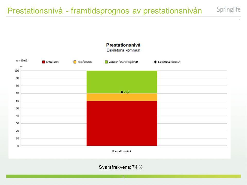 4 4 Prestationsnivå - framtidsprognos av prestationsnivån Svarsfrekvens: 74 %