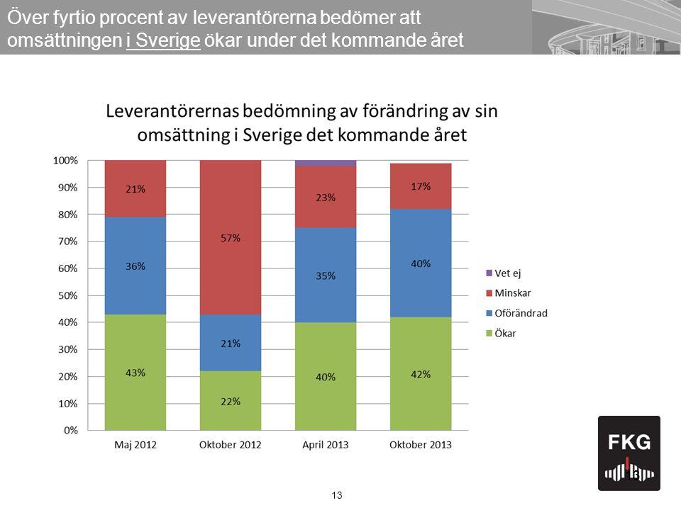 13 Över fyrtio procent av leverantörerna bedömer att omsättningen i Sverige ökar under det kommande året 13