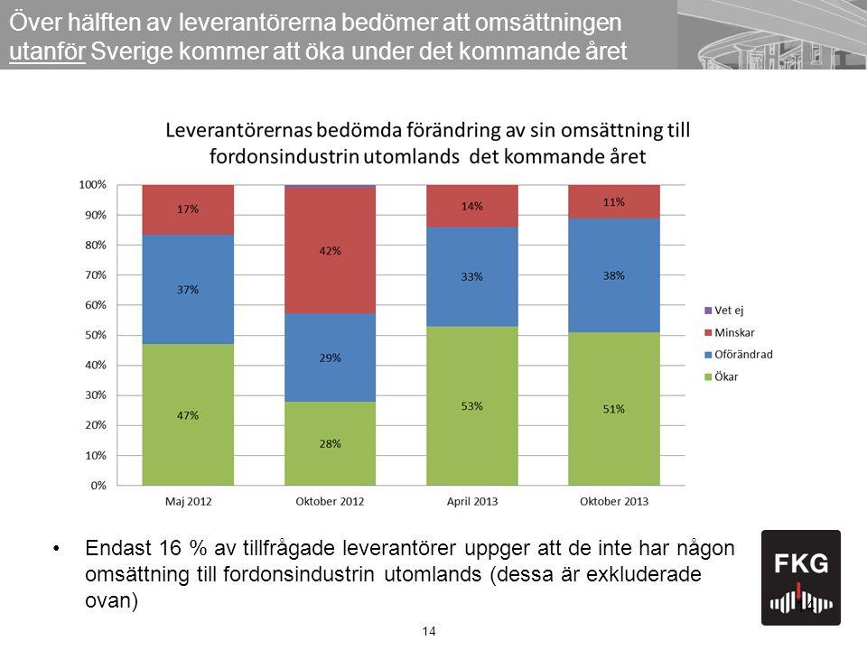 14 Över hälften av leverantörerna bedömer att omsättningen utanför Sverige kommer att öka under det kommande året 14 Endast 16 % av tillfrågade leverantörer uppger att de inte har någon omsättning till fordonsindustrin utomlands (dessa är exkluderade ovan)