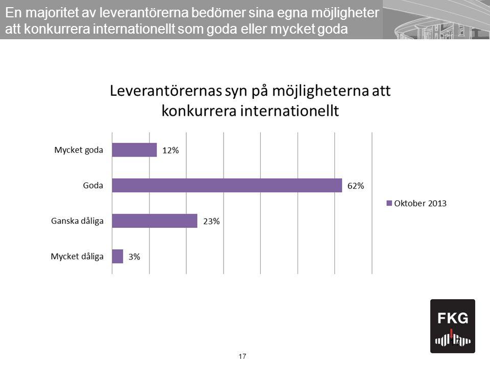 17 En majoritet av leverantörerna bedömer sina egna möjligheter att konkurrera internationellt som goda eller mycket goda 17