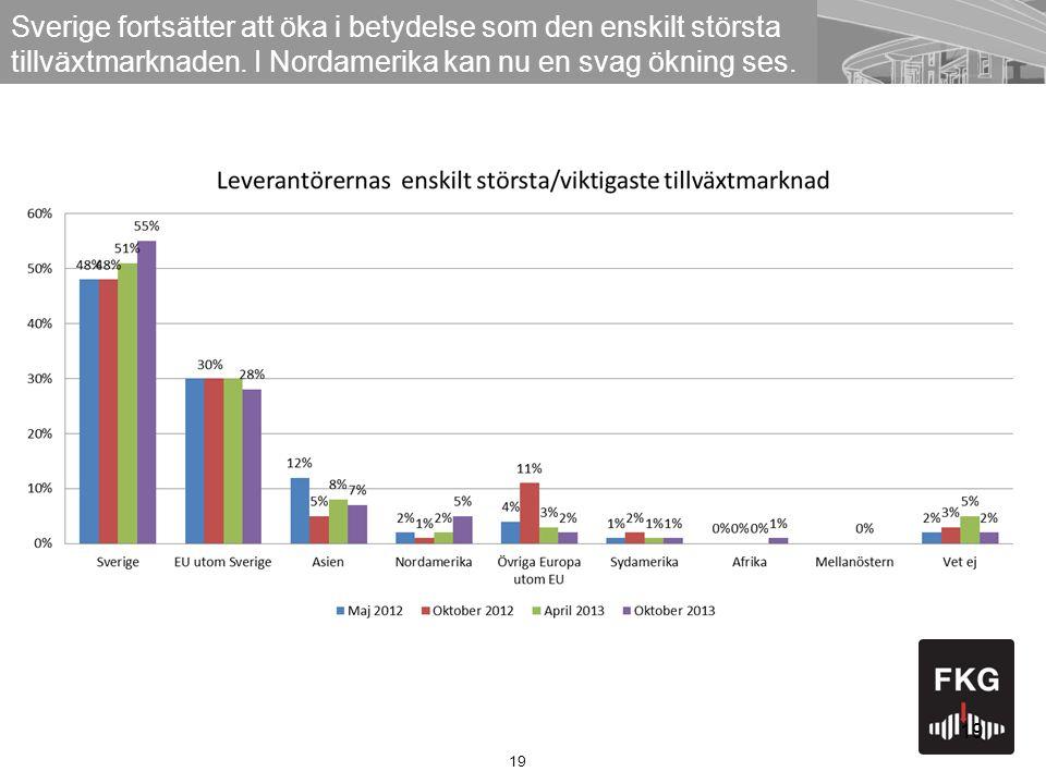 19 Sverige fortsätter att öka i betydelse som den enskilt största tillväxtmarknaden.
