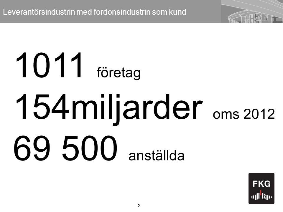 2 2 Leverantörsindustrin med fordonsindustrin som kund 1011 företag 154miljarder oms 2012 69 500 anställda
