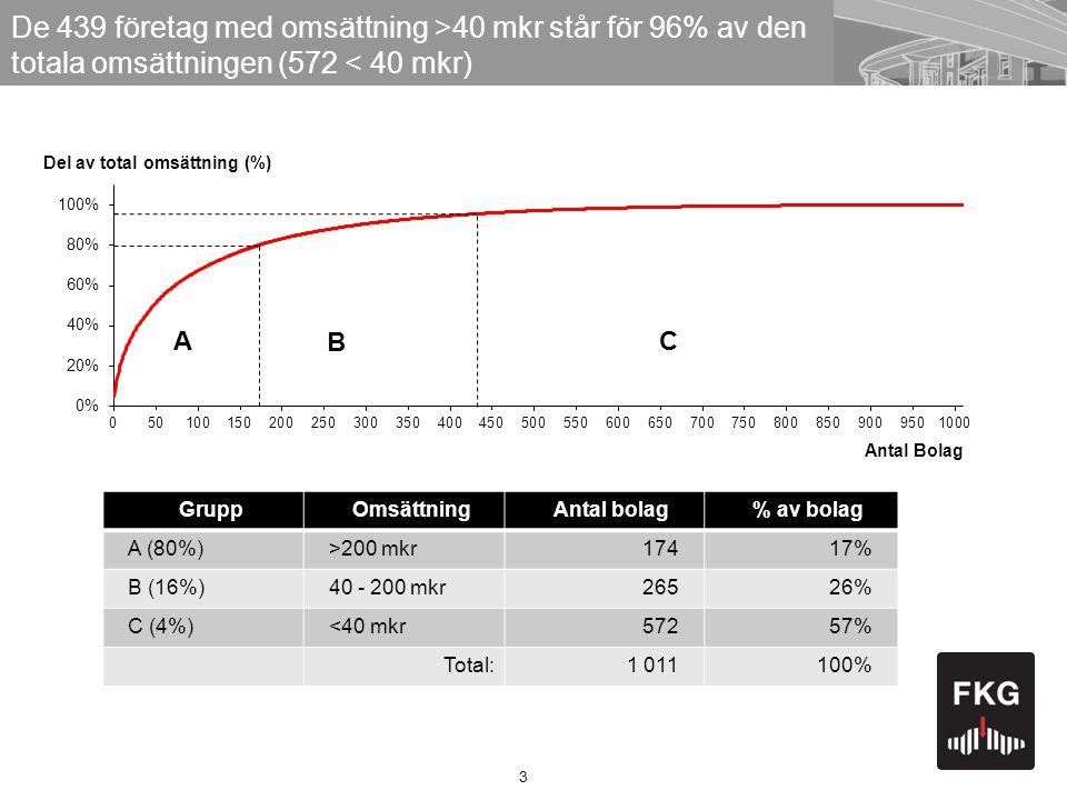 3 Del av total omsättning (%) A B C Antal Bolag De 439 företag med omsättning >40 mkr står för 96% av den totala omsättningen (572 < 40 mkr) GruppOmsättningAntal bolag% av bolag A (80%)>200 mkr17417% B (16%)40 - 200 mkr26526% C (4%)<40 mkr57257% Total:1 011100%