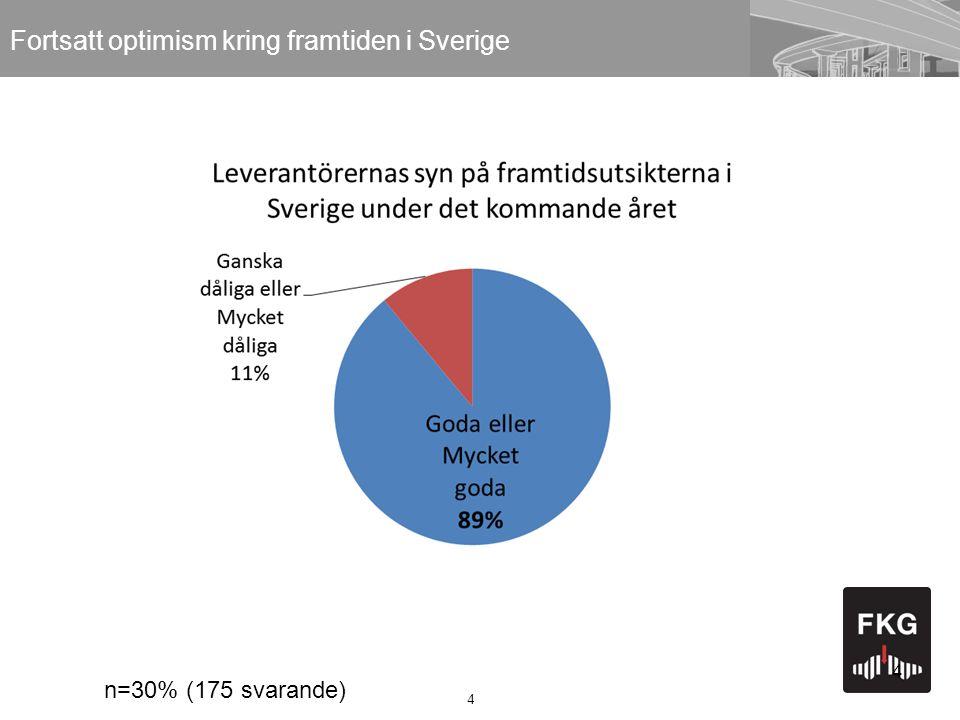 4 Fortsatt optimism kring framtiden i Sverige 4 n=30% (175 svarande)