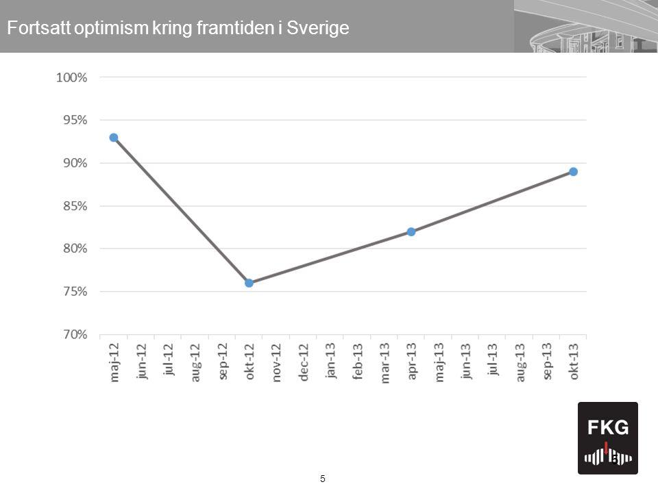 5 5 Fortsatt optimism kring framtiden i Sverige