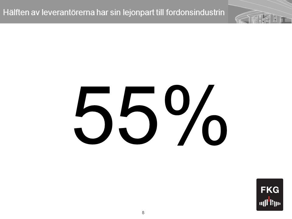 8 8 55% Hälften av leverantörerna har sin lejonpart till fordonsindustrin