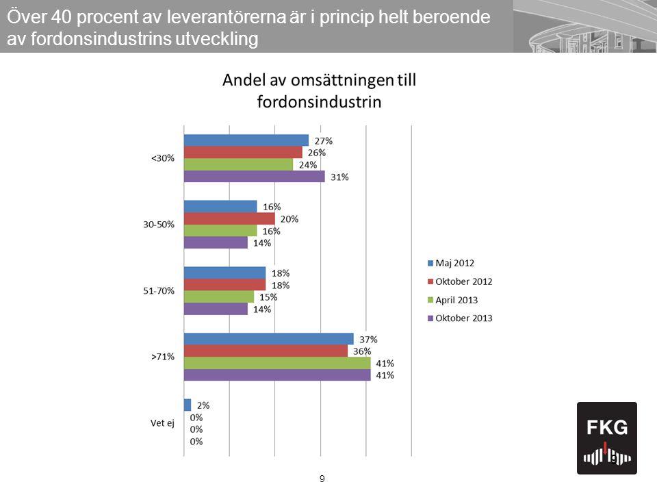 9 Över 40 procent av leverantörerna är i princip helt beroende av fordonsindustrins utveckling 9