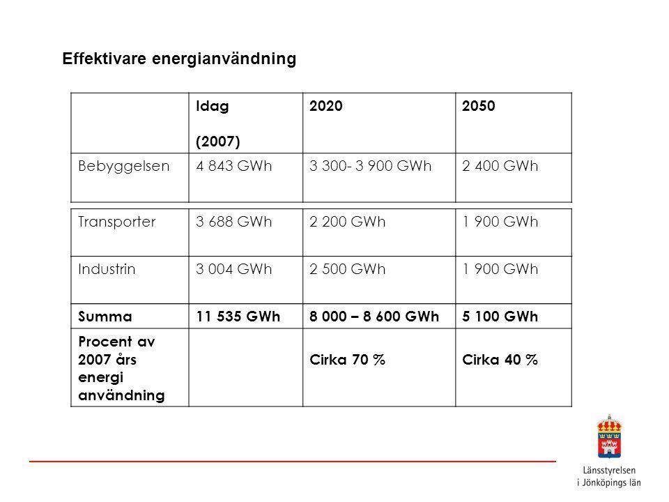 Effektivare energianvändning Idag (2007) 20202050 Bebyggelsen4 843 GWh3 300- 3 900 GWh2 400 GWh Industrin3 004 GWh2 500 GWh1 900 GWh Transporter3 688 GWh2 200 GWh1 900 GWh Summa11 535 GWh8 000 – 8 600 GWh5 100 GWh Procent av 2007 års energi användning Cirka 70 %Cirka 40 %