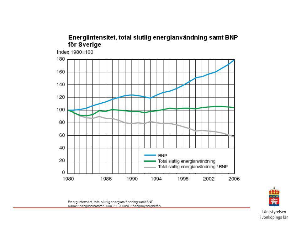 Energiintensitet, total slutlig energianvändning samt BNP Källa: Energiindikatorer 2008, ET 2008:8.