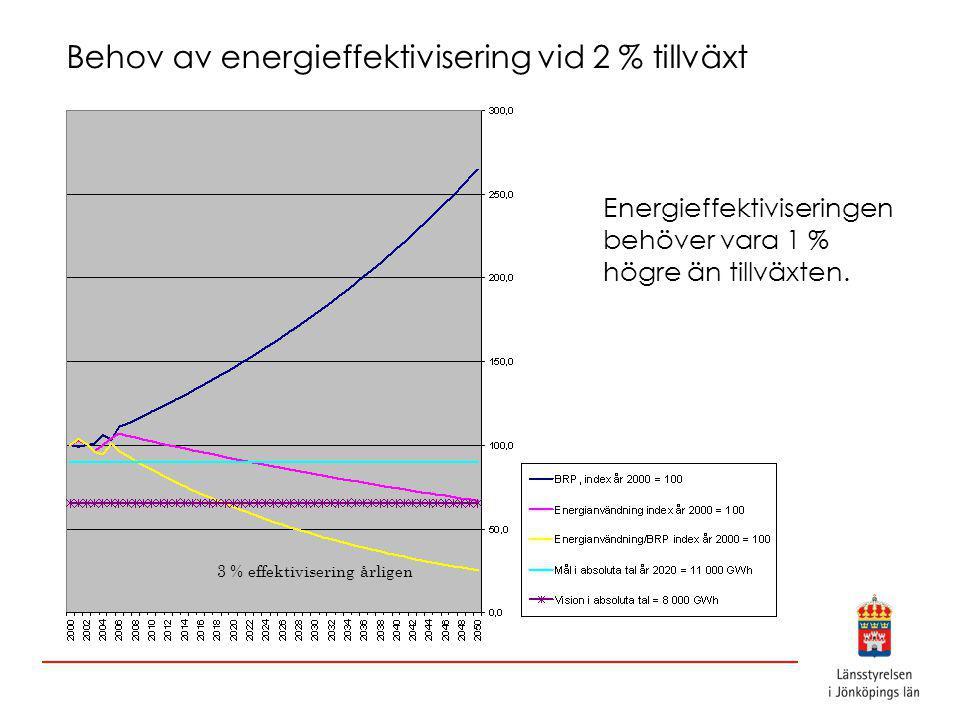 Behov av energieffektivisering vid 2 % tillväxt Energieffektiviseringen behöver vara 1 % högre än tillväxten.