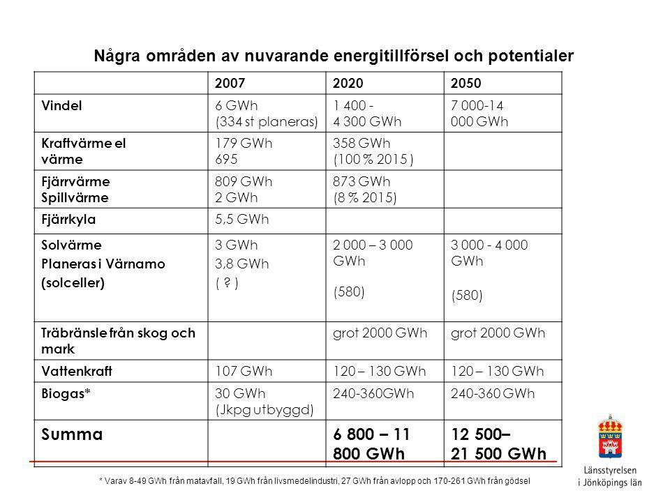 Några områden av nuvarande energitillförsel och potentialer 200720202050 Vindel 6 GWh (334 st planeras) 1 400 - 4 300 GWh 7 000-14 000 GWh Kraftvärme el värme 179 GWh 695 358 GWh (100 % 2015 ) Fjärrvärme Spillvärme 809 GWh 2 GWh 873 GWh (8 % 2015) Fjärrkyla 5,5 GWh Solvärme Planeras i Värnamo (solceller) 3 GWh 3,8 GWh ( .