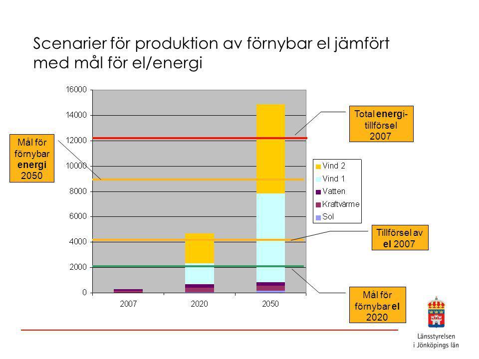 Scenarier för produktion av förnybar el jämfört med mål för el/energi Total energi- tillförsel 2007 Tillförsel av el 2007 Mål för förnybar el 2020 Mål för förnybar energi 2050