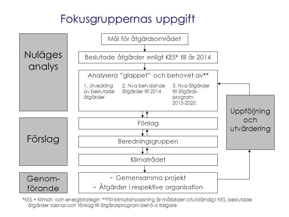 Fokusgruppernas uppgift Mål för åtgärdsområdet Nuläges analys Beslutade åtgärder enligt KES* till år 2014 *KES = Klimat- och energistrategin **För klimatanpassning är målbilden ofullständig i KES, beslutade åtgärder saknas och förslag till åtgärdsprogram behövs tidigare Analysera glappet och behovet av** 1.