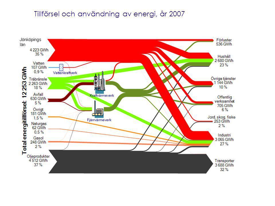 Tillförsel och användning av energi, år 2007