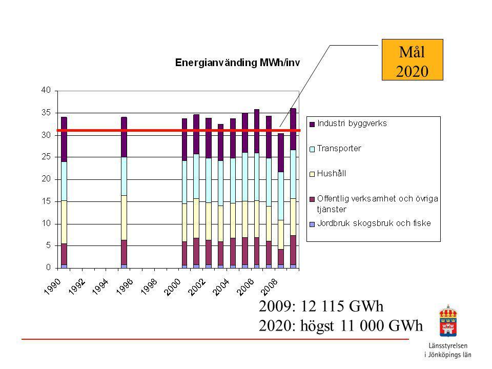 Mål 2020 2009: 12 115 GWh 2020: högst 11 000 GWh