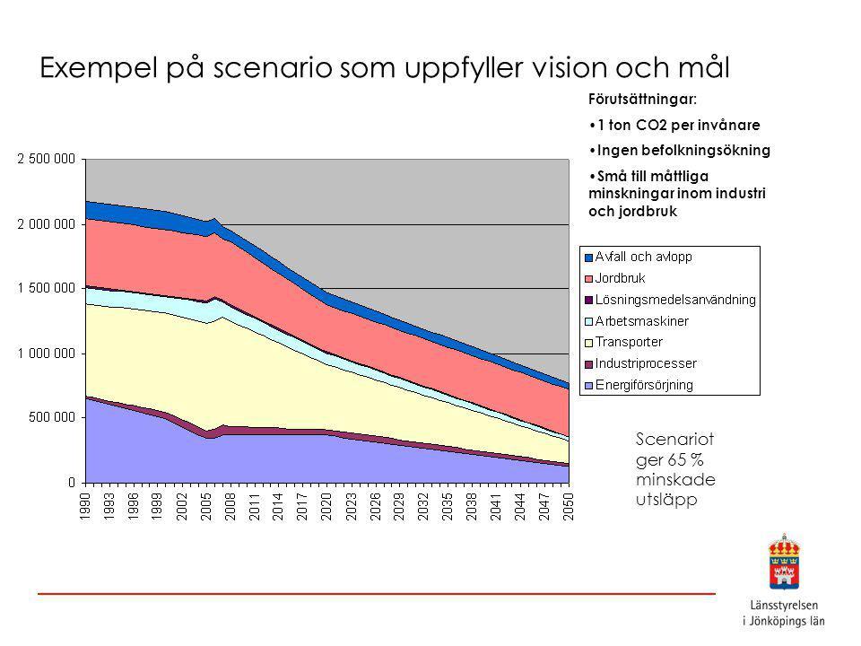 Exempel på scenario som uppfyller vision och mål Förutsättningar: 1 ton CO2 per invånare Ingen befolkningsökning Små till måttliga minskningar inom industri och jordbruk Scenariot ger 65 % minskade utsläpp
